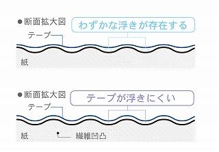 pgx_tape.jpg